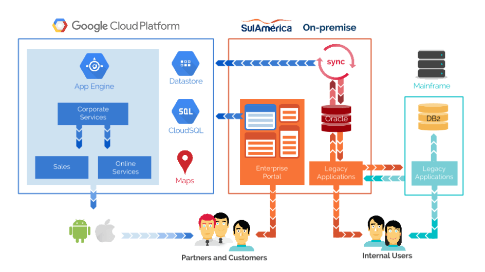 SulAmérica services and data flow