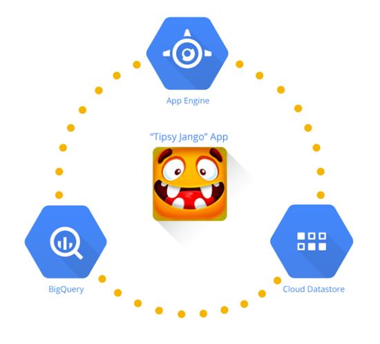TabTale   Google Cloud