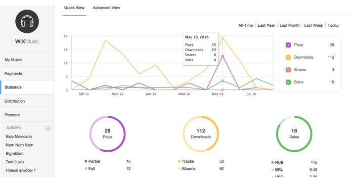 Wix statistics screen
