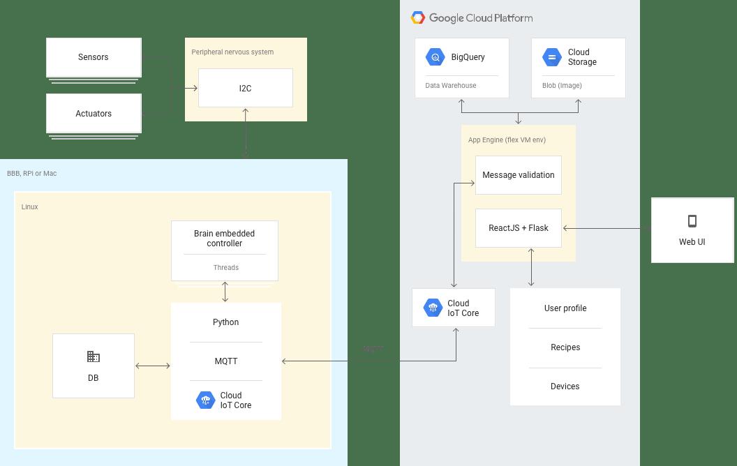 OpenAg の Cloud アーキテクチャ