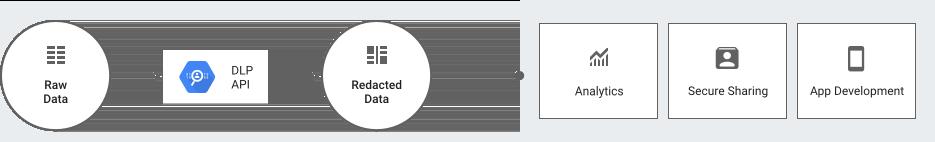 """Imagem da seção """"Classifique e edite de dados confidenciais"""""""