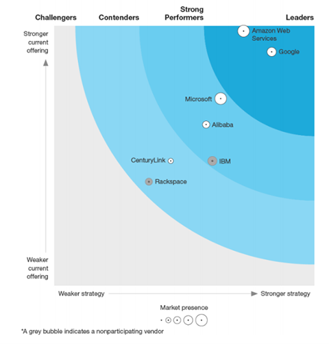 Forrester research names