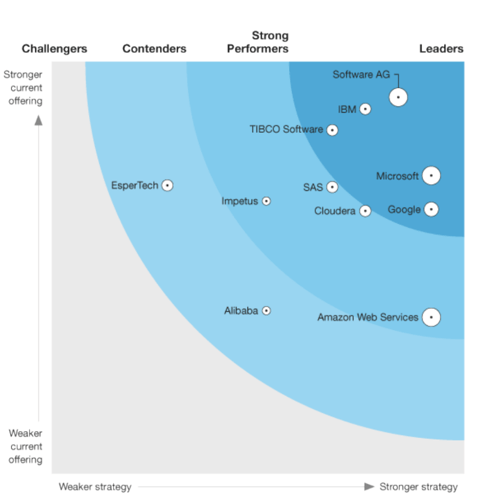 Forrester Graph