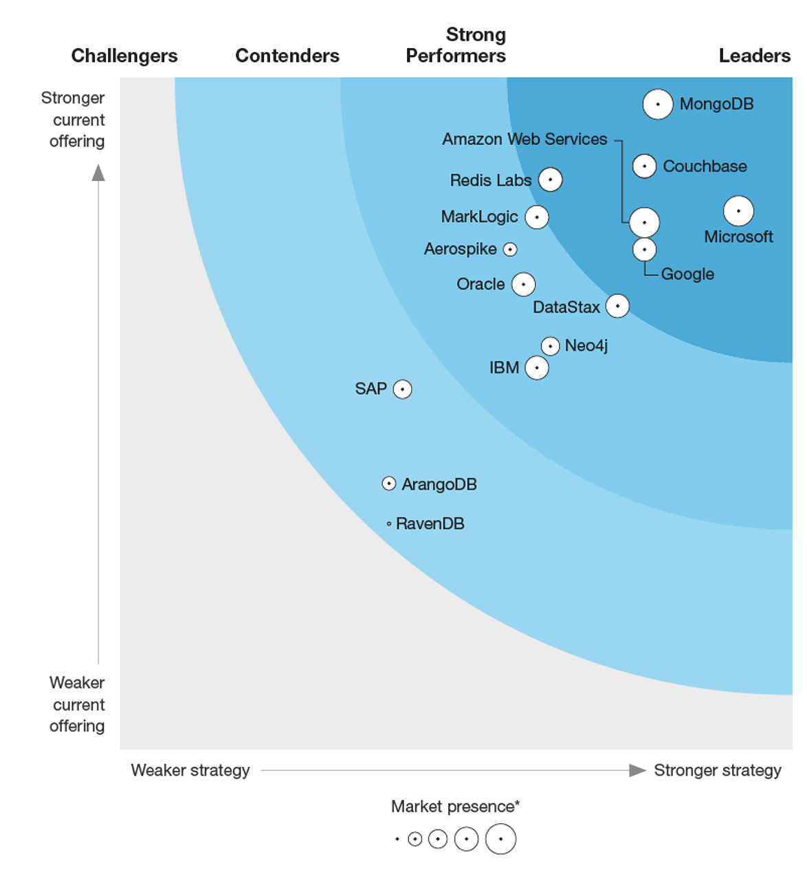 Forrester Wave Diagram Image