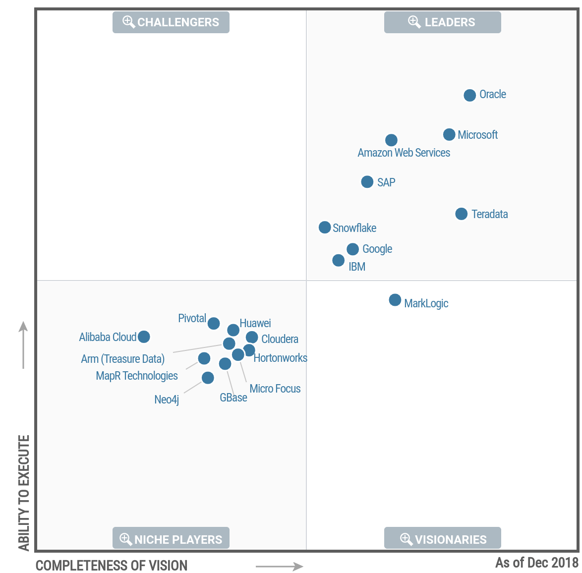 Gartner Magic Quadrant for Data Management Solutions for Analytics