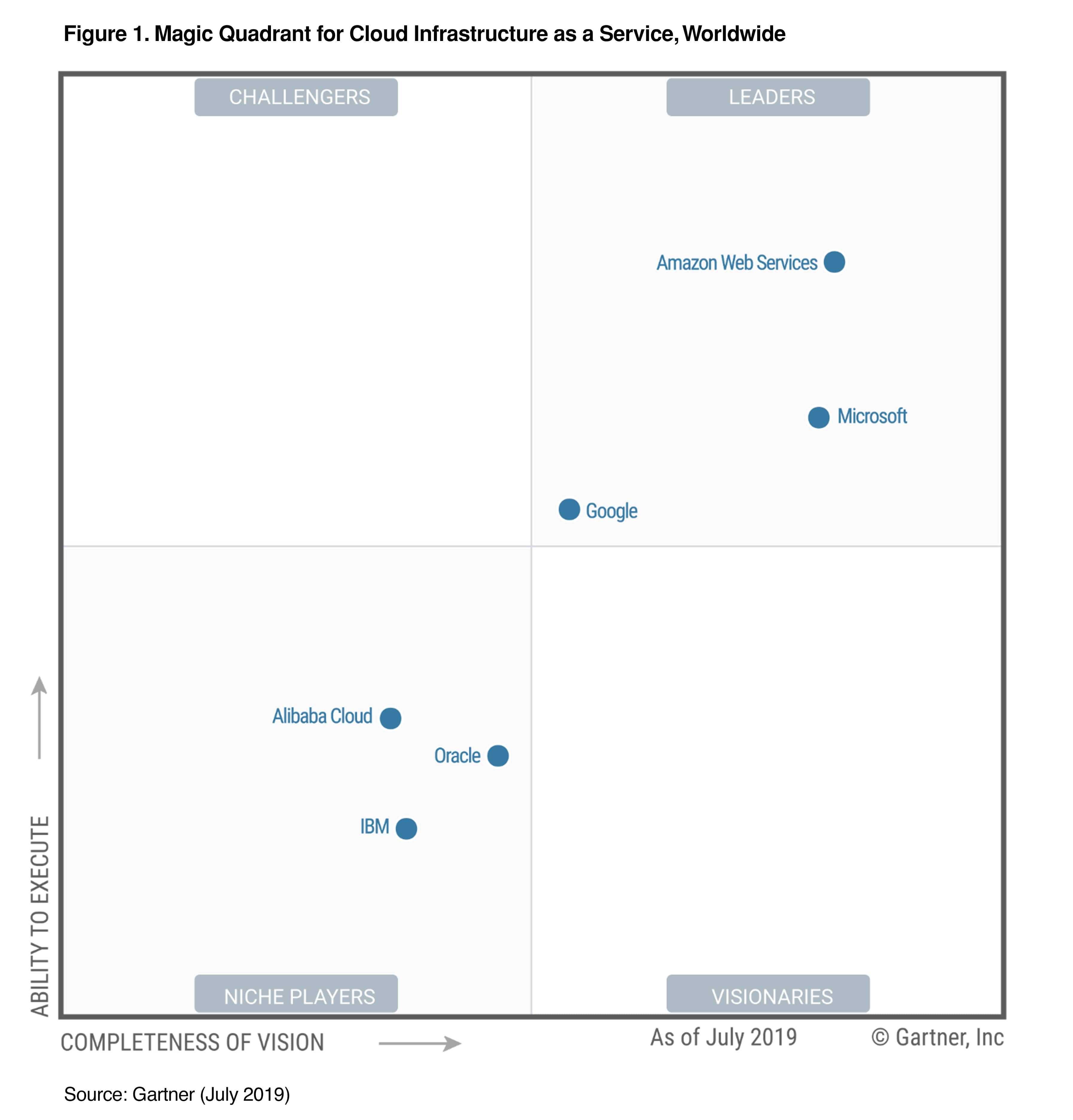 Gartner Magic Quadrant for Cloud Infrastructure as a Service