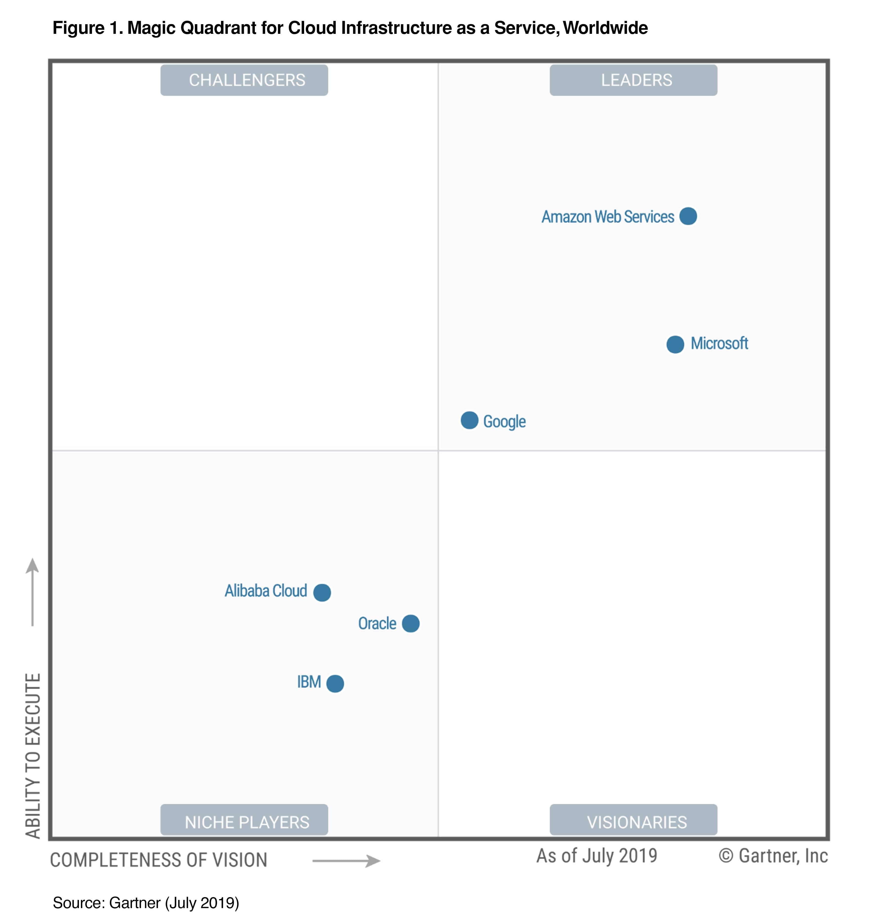 Magic Quadrant di Gartner per la categoria Cloud Infrastructure as a Service