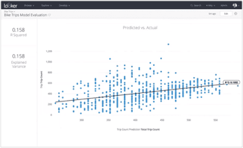 Example of graphical report on augment business