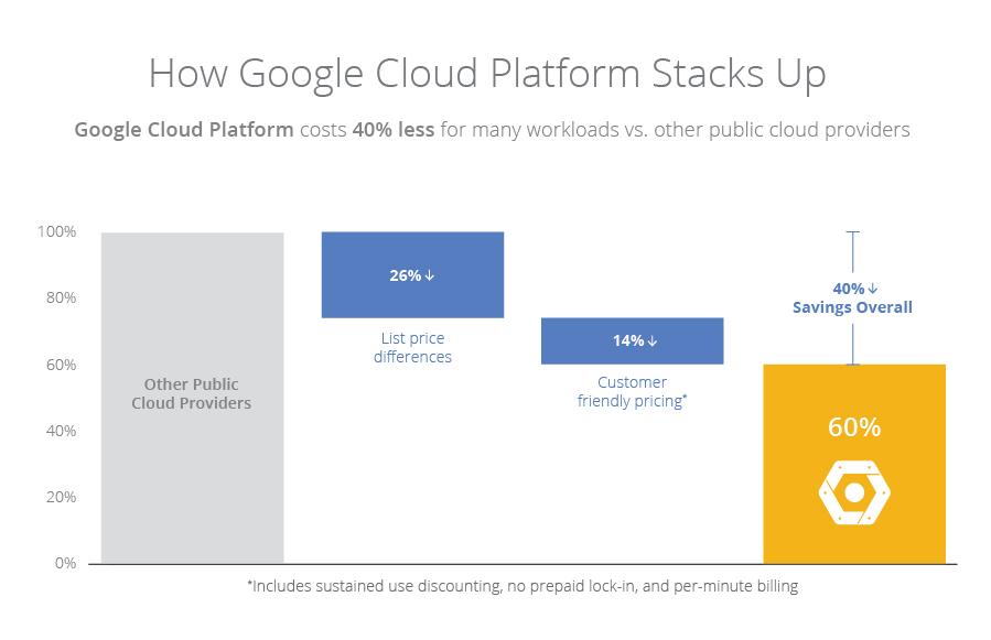 Pricing Price Performance Leadership Google Cloud Platform