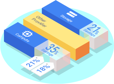 GCP Pricing | Google Cloud