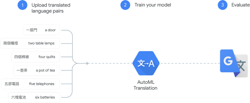 Diagramm: So funktioniert AutoML Translation