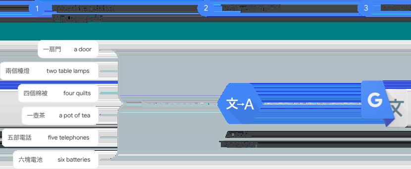 Funcionamiento de AutoML Translation