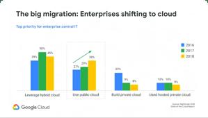 Découvrez comment migrer des bases de données Oracle vers CloudSQL pour PostgreSQL.