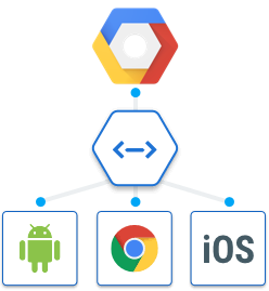 Cloud Endpoints - API Management | Cloud Endpoints | Google Cloud