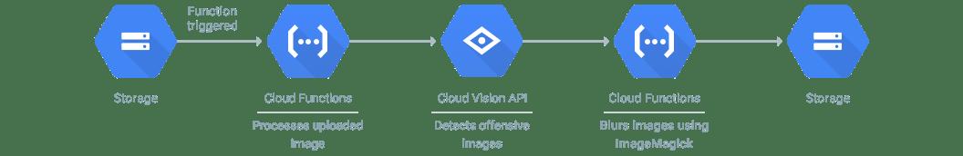 Diagrama de procesamiento de archivos en tiempo real
