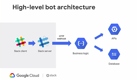 Cloud Functions - Getting Started | Google Cloud