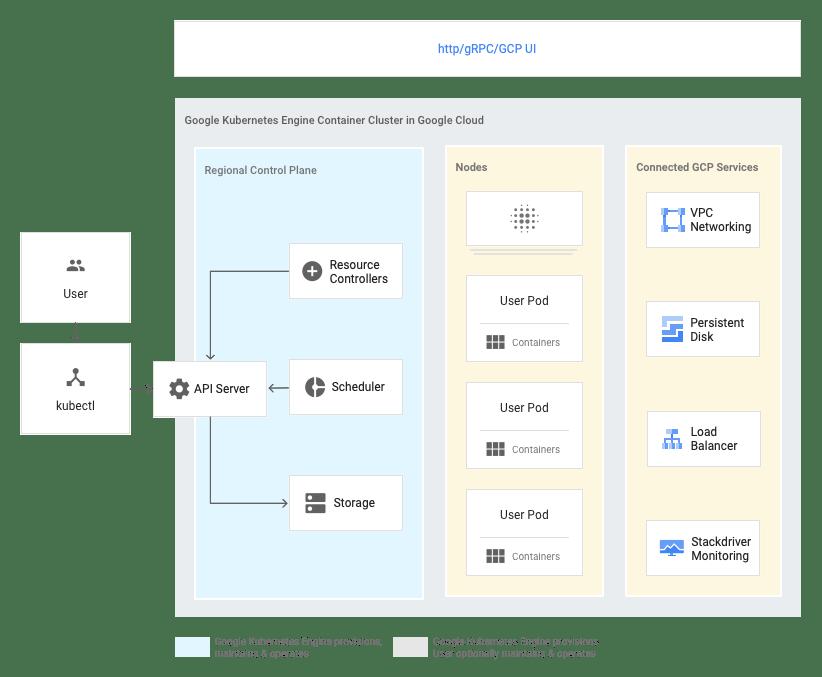 Google Cloud の GKE コンテナ クラスタ