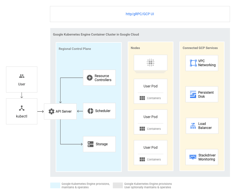 Cluster de conteneurs GKE dans GoogleCloud