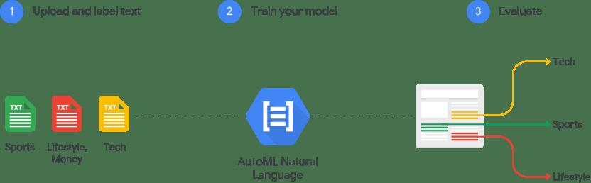 Imagem de como o AutoML Natural Language funciona