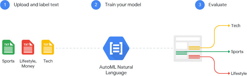 AutoML Natural Language Works 圖片