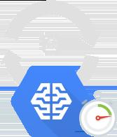 Iteração mais rápida nas soluções de ML