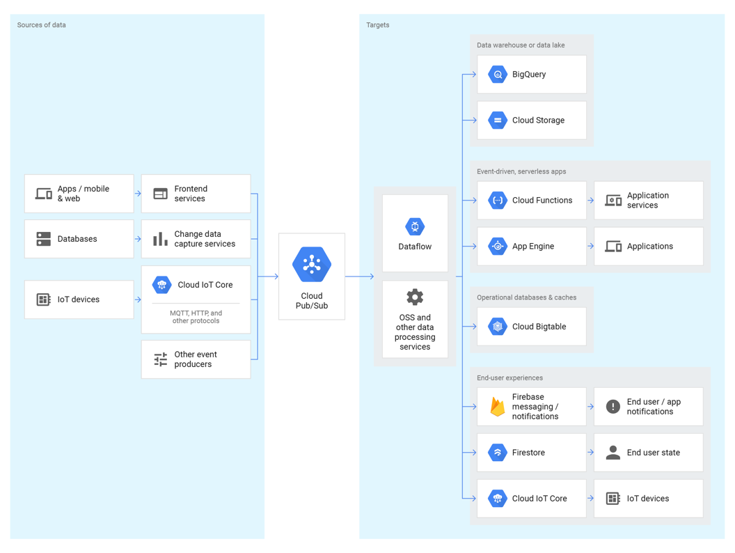 Cloud Pub/Sub | Google Cloud