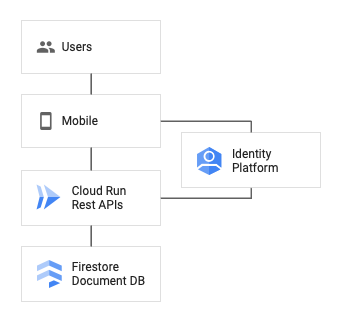 Rest api for a mobile back end architecture