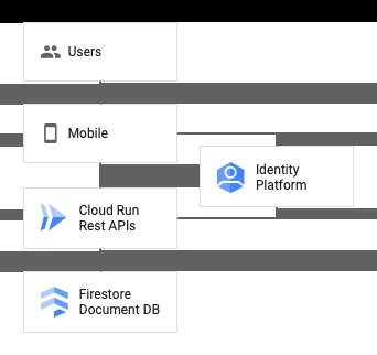 モバイル バックエンド向けの REST API のアーキテクチャ