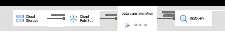 軽量なデータ変換のアーキテクチャ