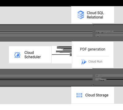 Scheduled document generation architecture