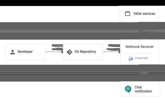 webhook によるビジネス ワークフローの自動化のアーキテクチャ