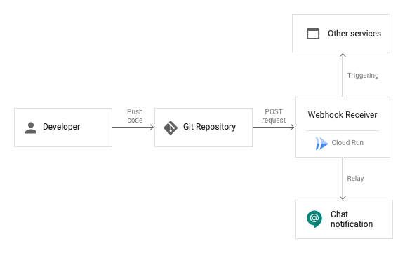 Architecture de l'automatisation d'un workflow métier avec des webhooks