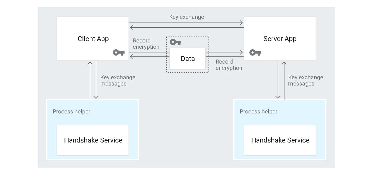 O app do cliente interage com um serviço de handshake por meio de um auxiliar de processos, e interage com o app de servidor por meio de uma troca de chaves.