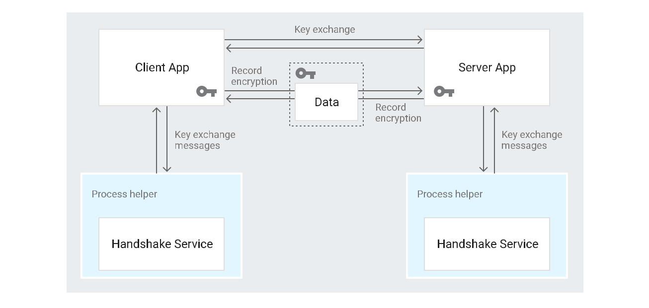 Client app interacts with a handshake service through a process helper, and with the server app through a key exchange.