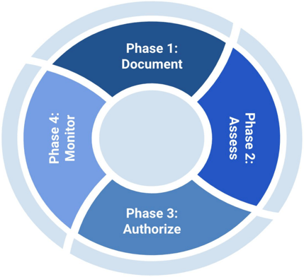 Security Assessment Phase