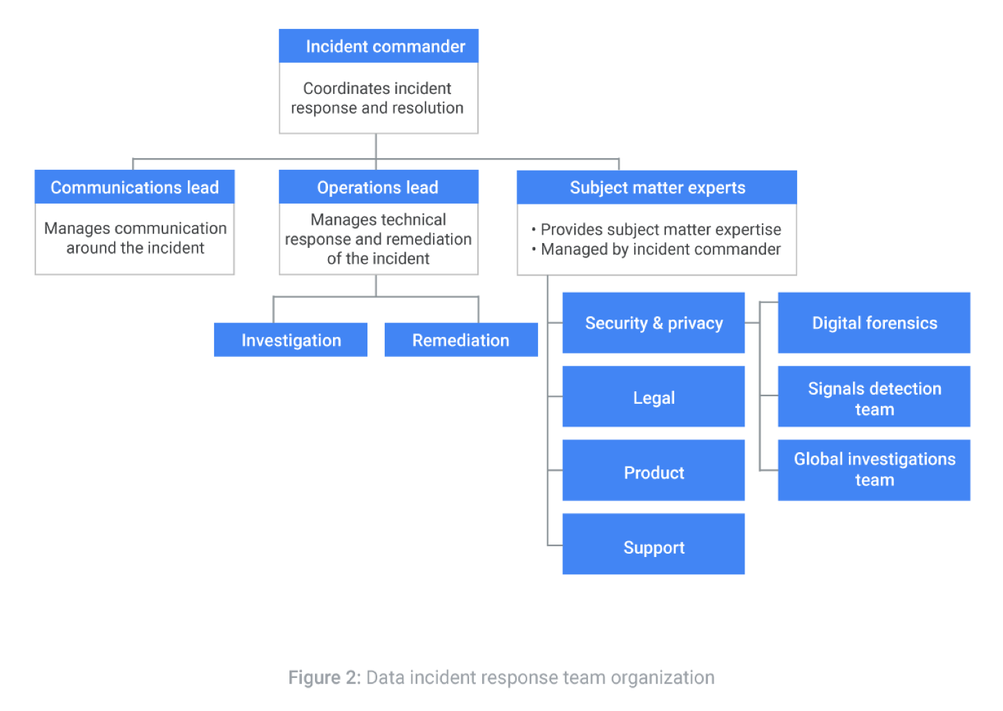 Organização da equipe de resposta a incidentes de dados