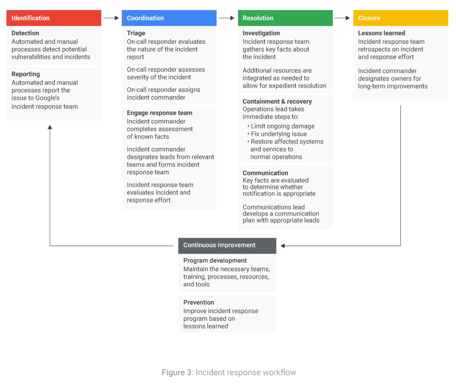Data incident response process | Documentation | Google Cloud