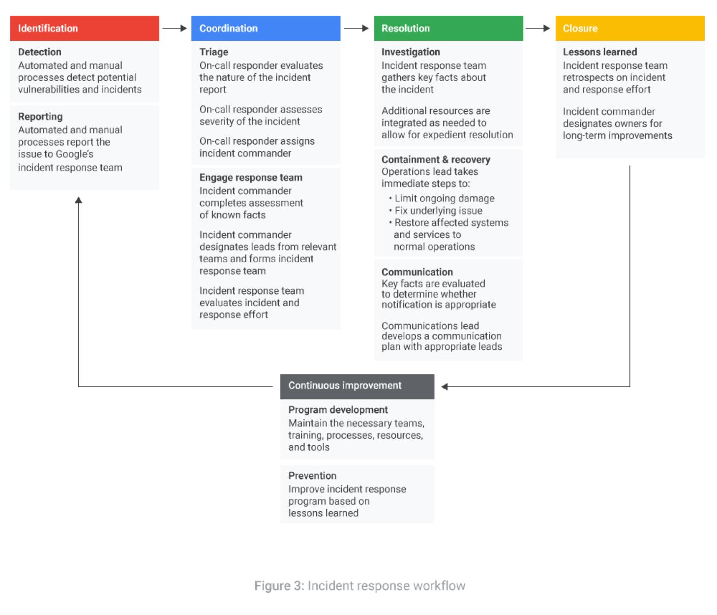 Workflow für die Reaktion auf Vorfälle