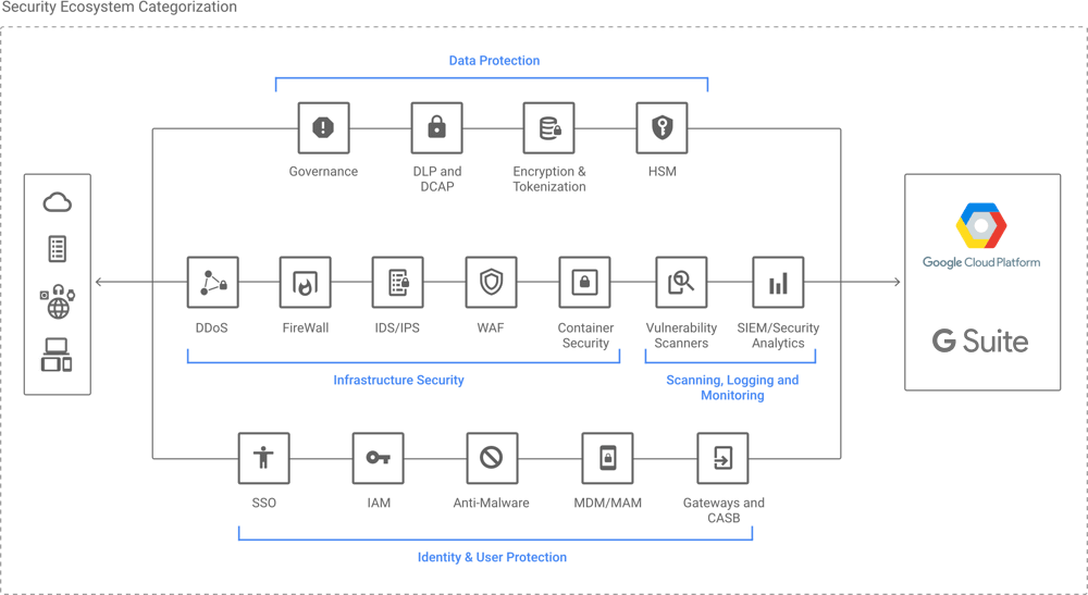 GCP Security diagram