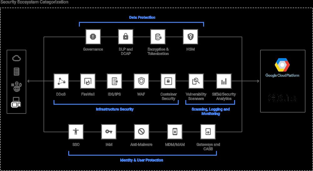 Diagram GCP-beveiliging