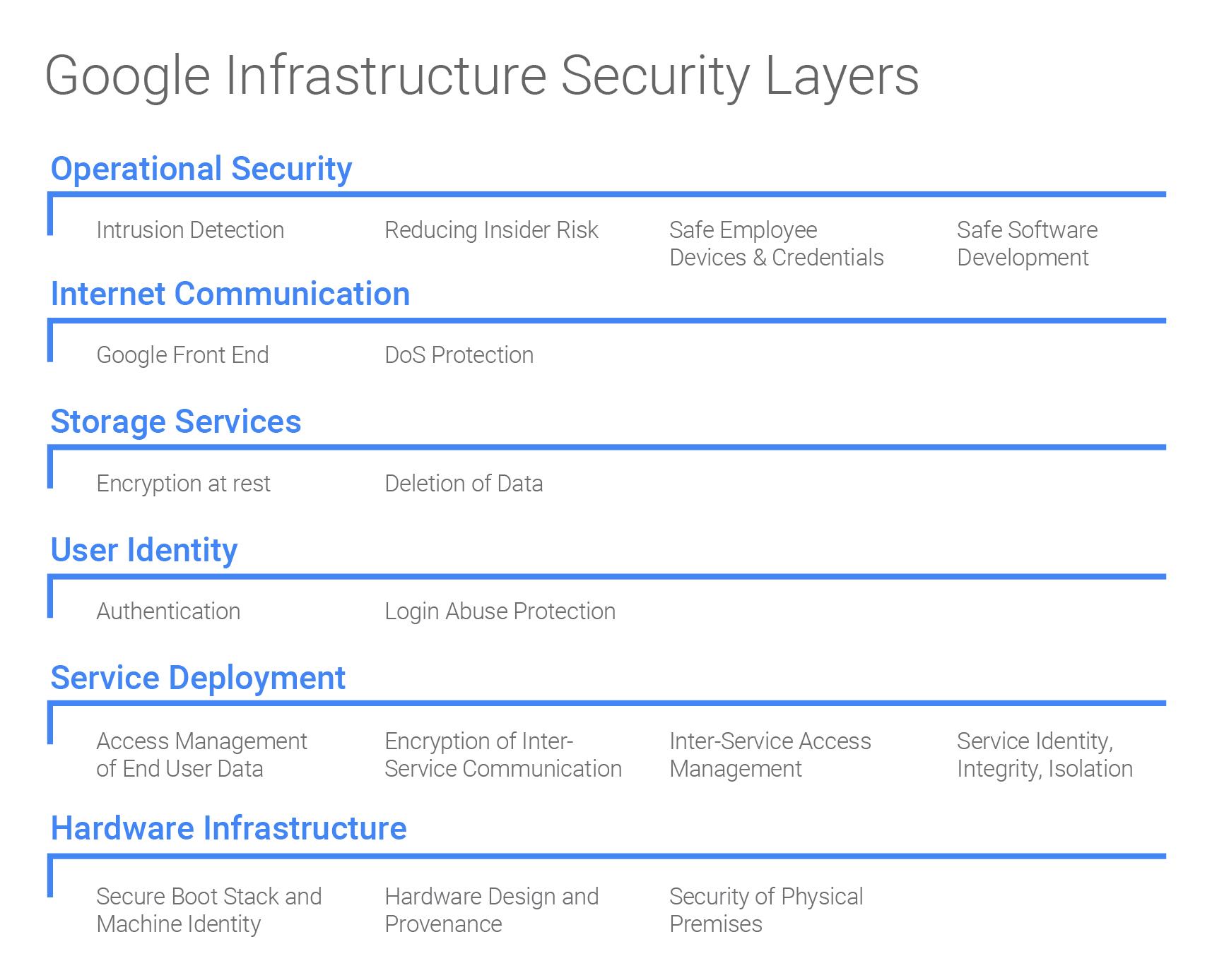 Las capas de seguridad incluyen la seguridad operativa, la comunicación en Internet, los servicios de almacenamiento, la identidad del usuario, la implementación del servicio y la infraestructura de hardware.