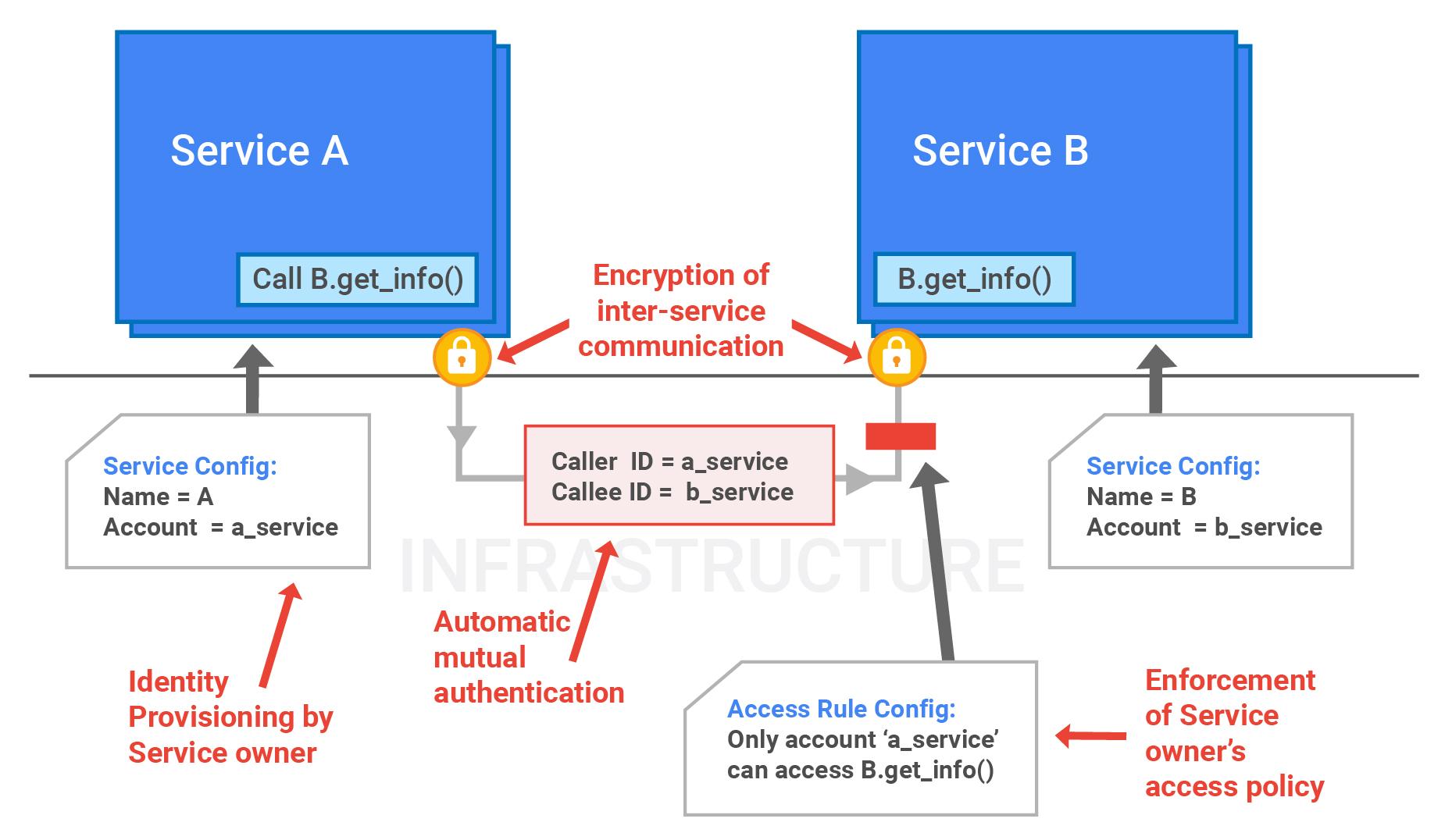 Les services interagissent dans le processus d'identité et d'authentification.