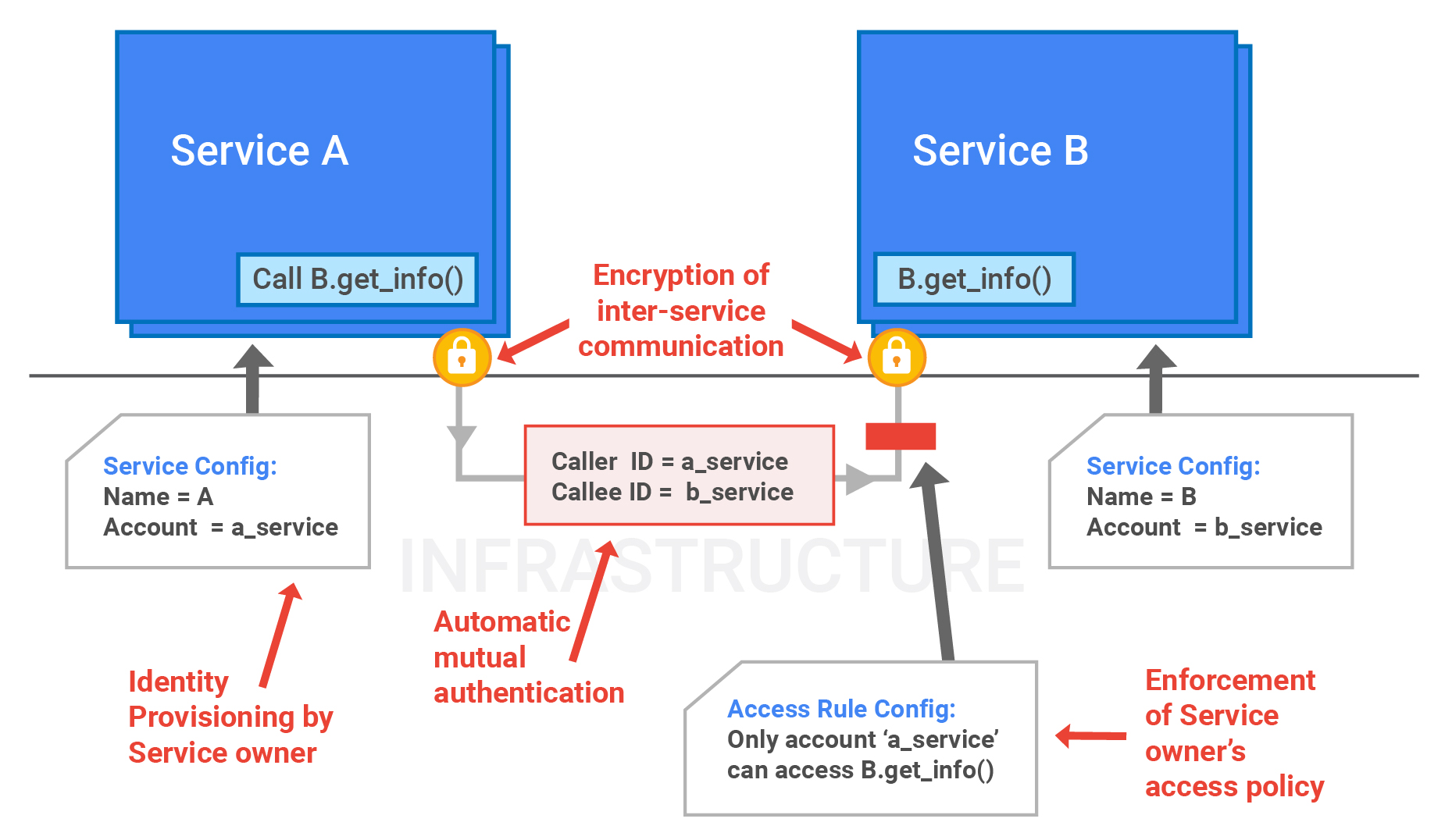 Services interact in identity and authentication process.