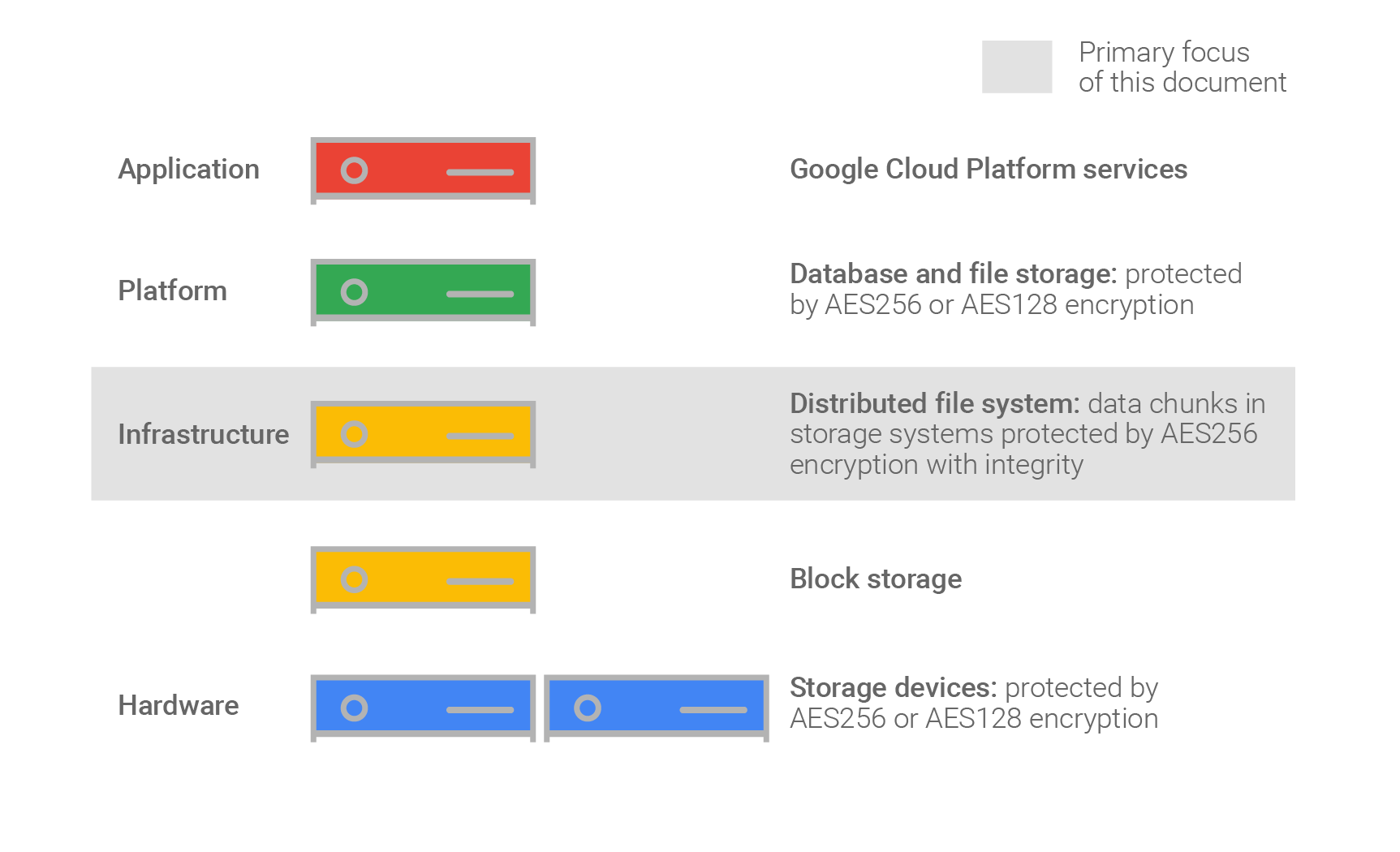 Encryption at Rest in Google Cloud Platform | Documentation | Google