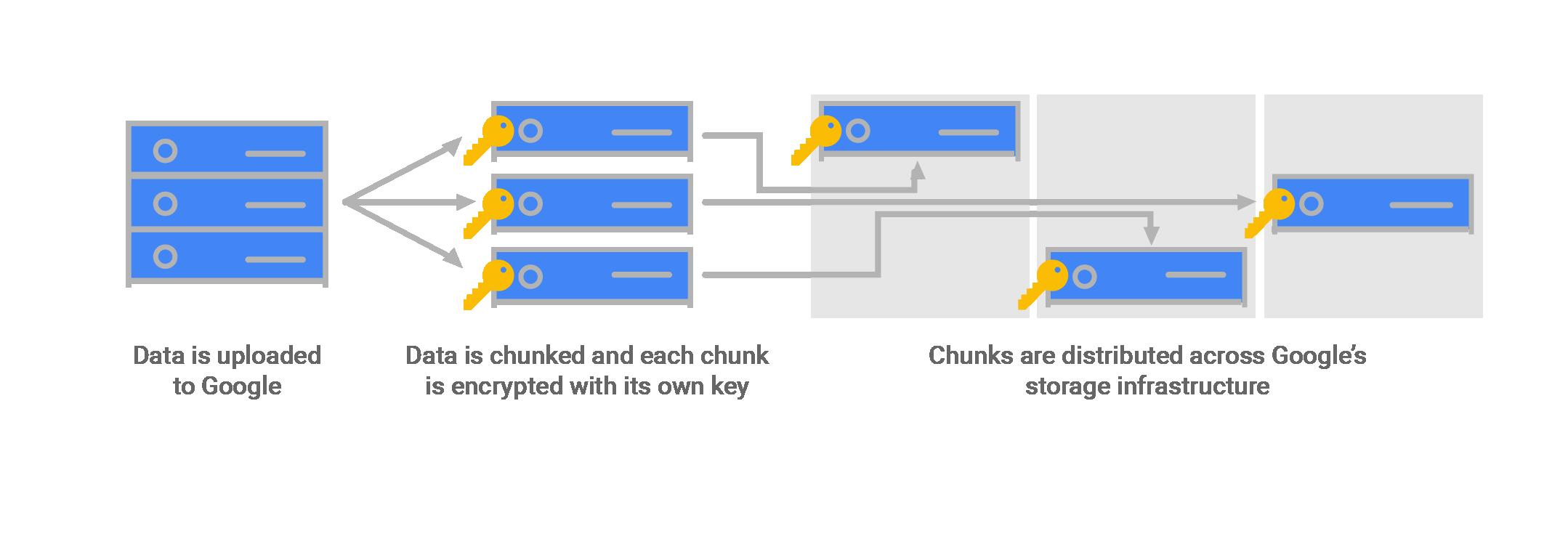 Diagramma dei dati memorizzati in blocchi criptati