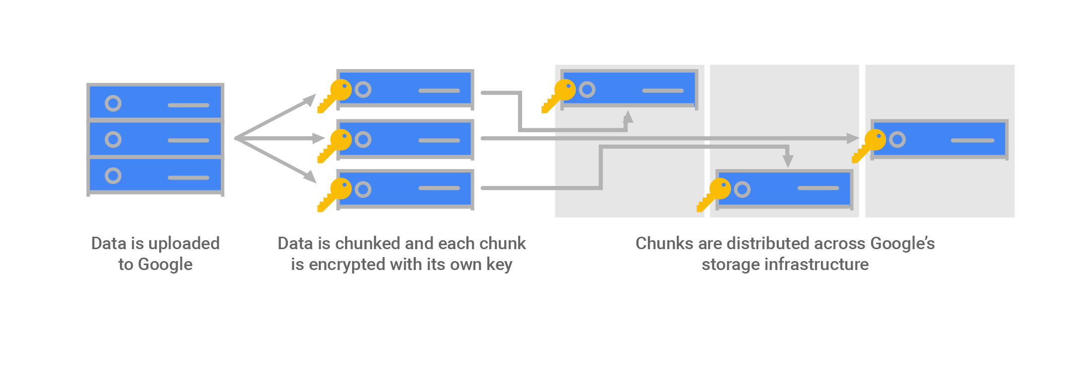 Diagram of data stored in encrypted chunks
