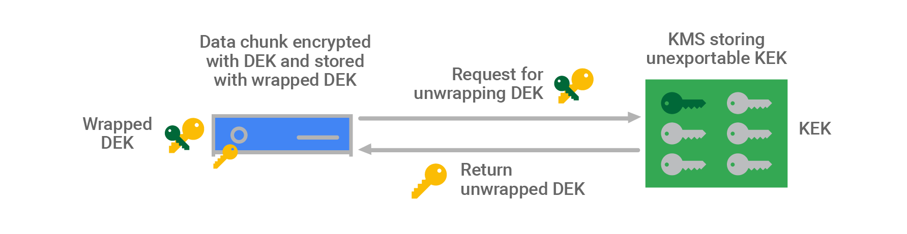 Diagram of data chunk decryption