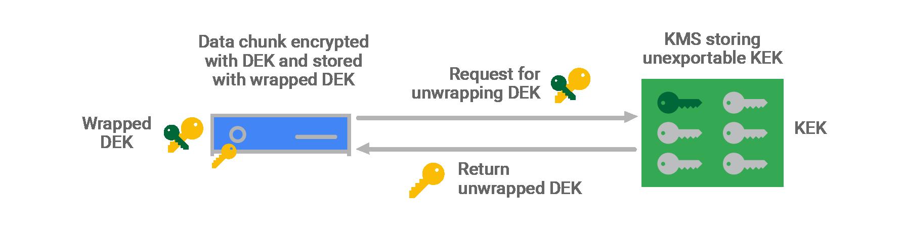 Diagrama de desencriptado de fragmentos de datos