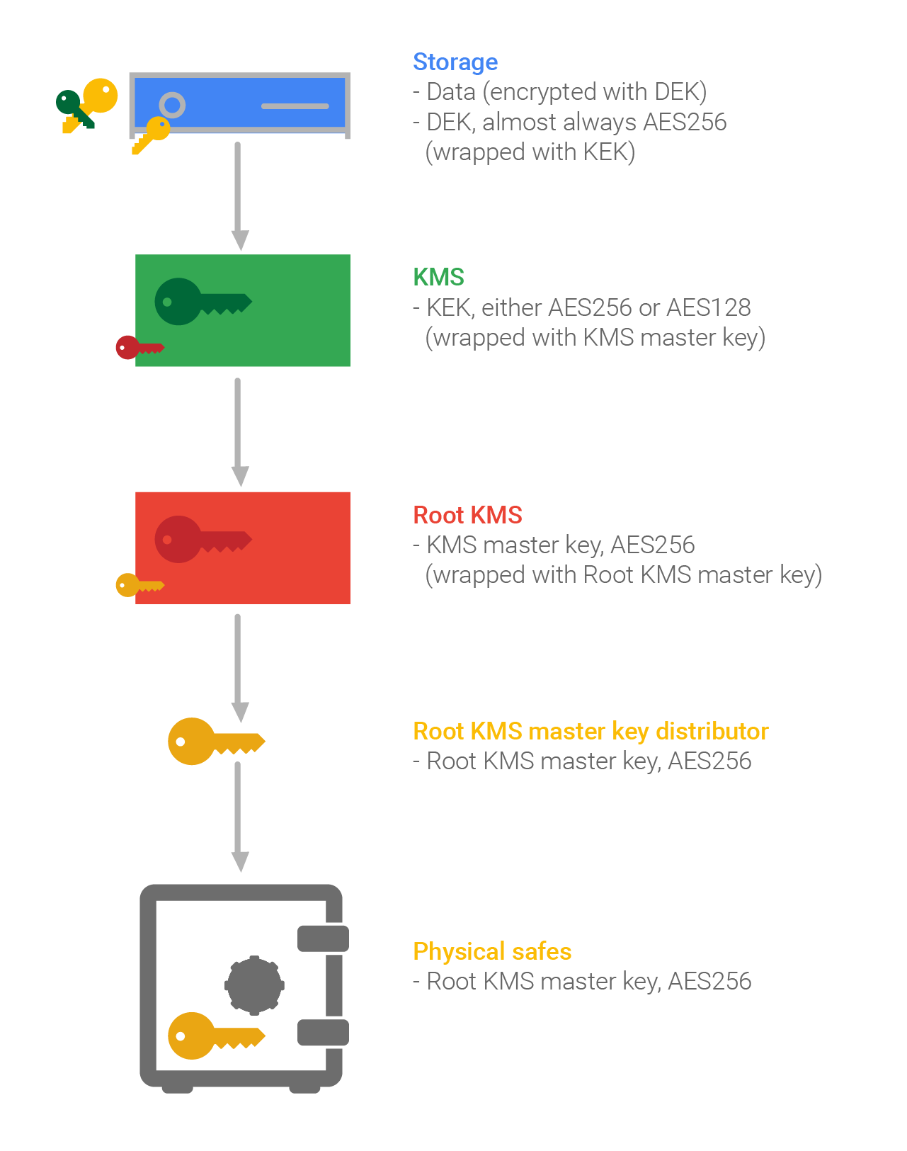 Google의 암호화 계층 구조 다이어그램