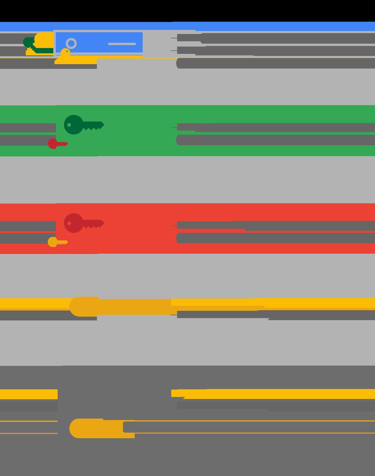 Google'ın şifreleme hiyerarşisi diyagramı